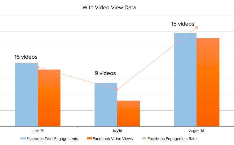 Facebook's Bigger Video View Issue - Three Second View Counts | Social Media Today